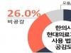 국민 75.8%, 한의사 현대의료기기 사용'찬성'