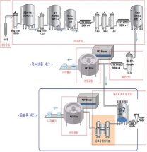 먹는샘물 공장, 탄산수에 이어 음료류 생산도 허용