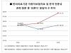 한의의료기관 자동차보험치료 성남시민 35.2%는 아직 모르고 있어
